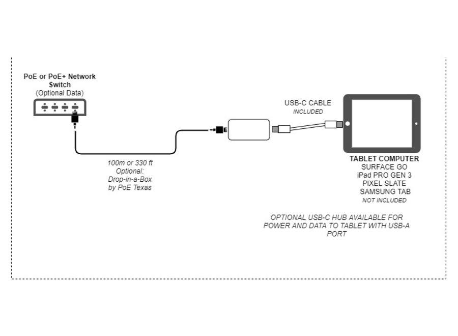 PoE+ naar USB-C Voeding + Data