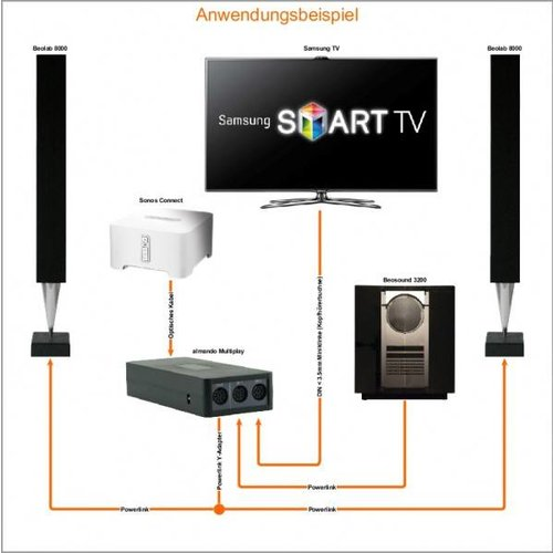 Almando Multiplay Stereo Switch  (digitaal)