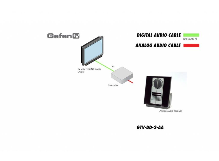 PCM Surround 24 Bit Digitale Audio Analoog converter