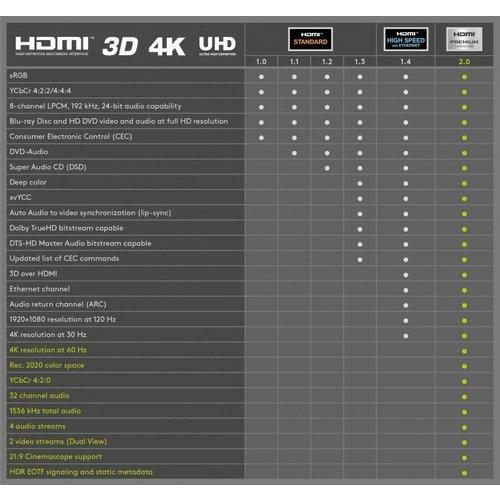 Premium High Speed HDMI ™ -kabel met ethernet, verguld 1M