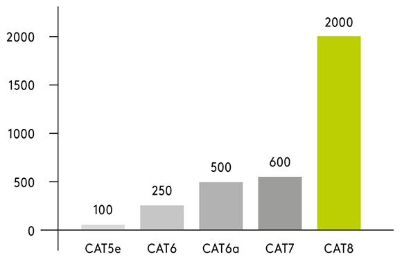 Cat8.1 schema