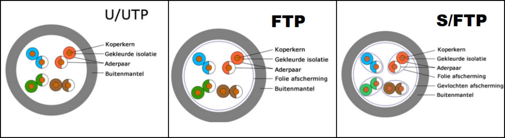 UTP vs FTP: wat zijn de verschillen?