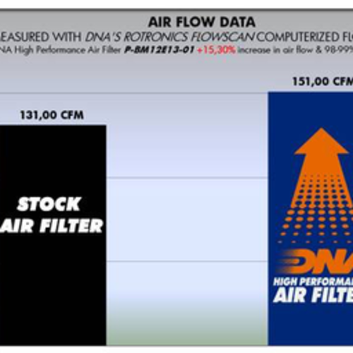 DNA Premium Luftfilter für Binelli TNT PBE11N07-01